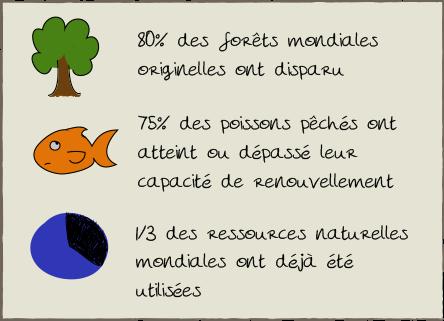 Eco conception: Illustration exploitation