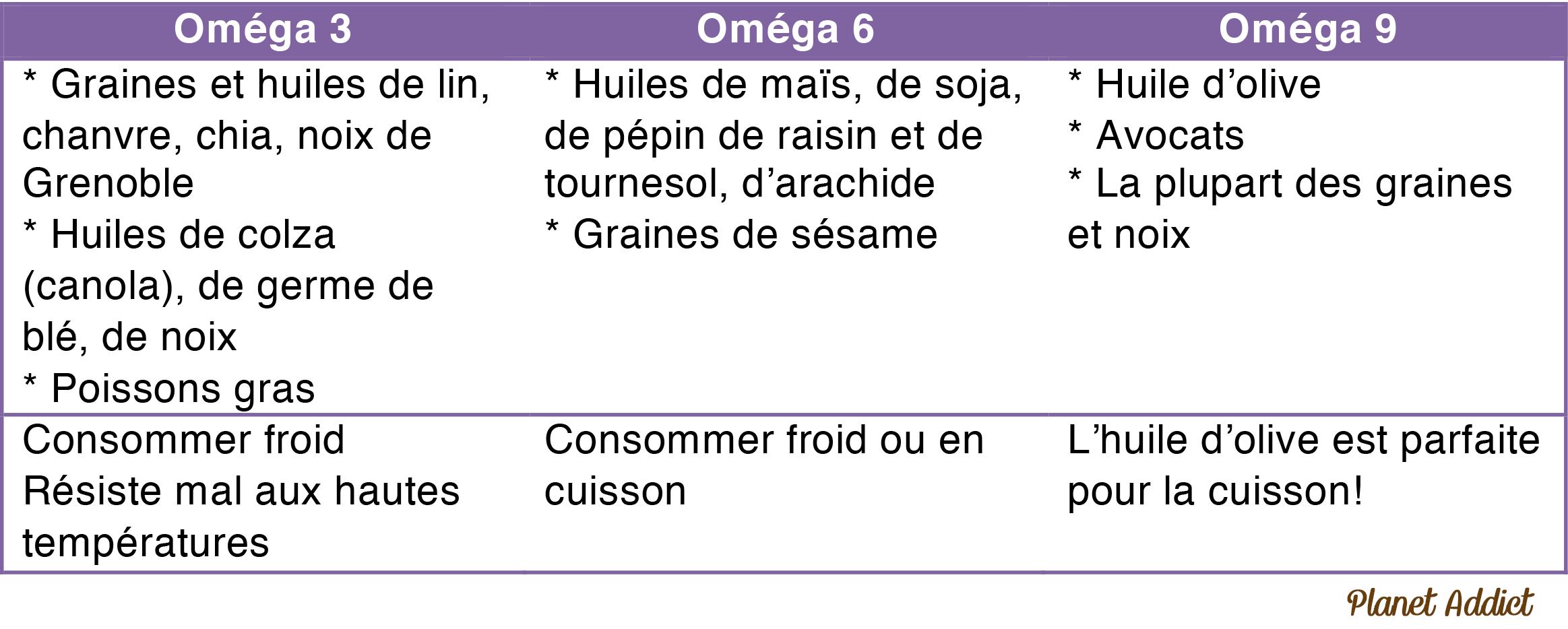 Acides gras omg