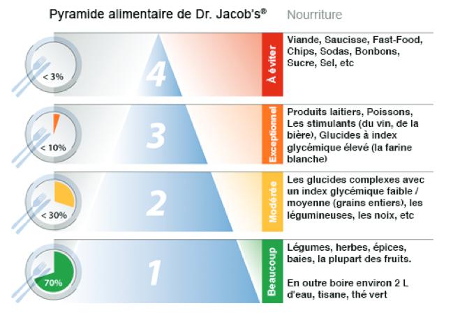Dr Jacob