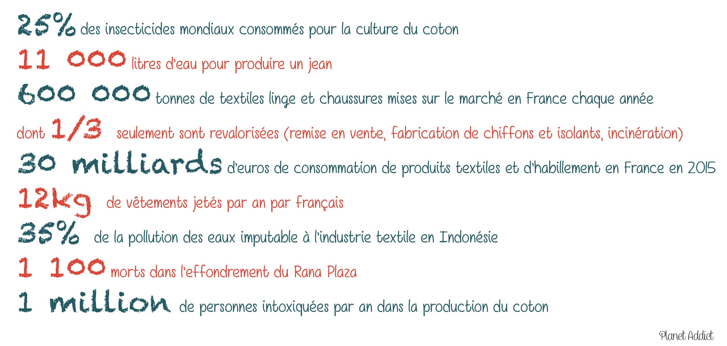 chiffres-textile