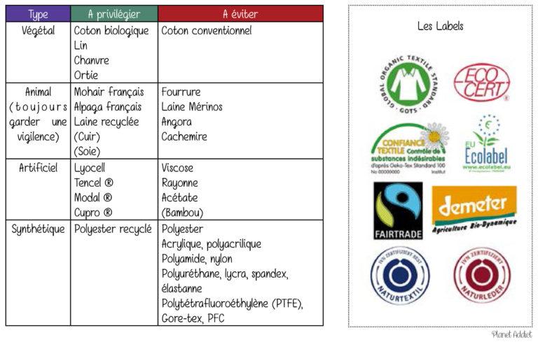 Marques de mode éthique, écologique et locales