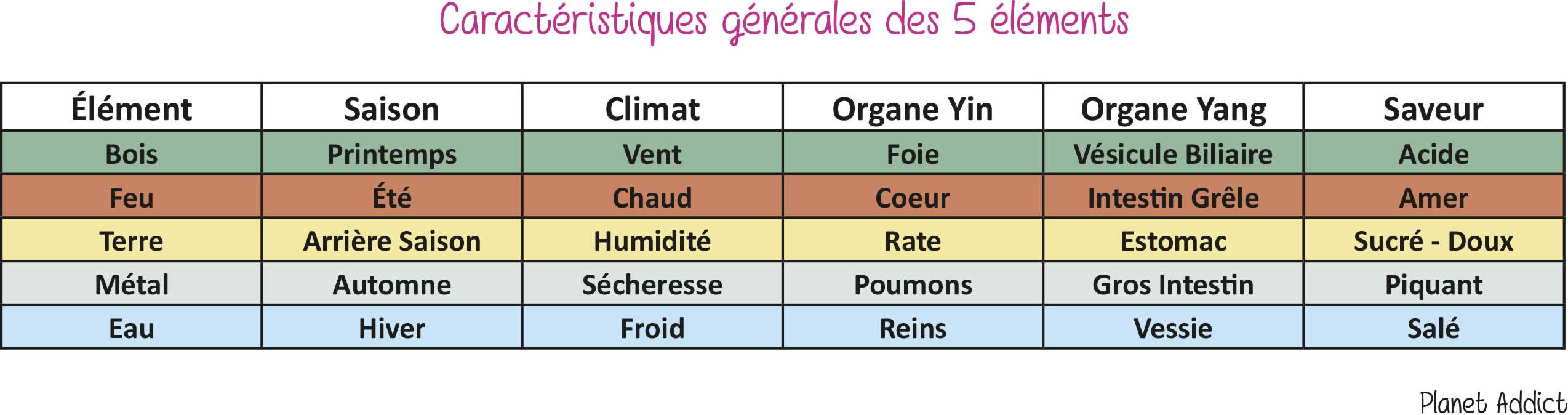 5 éléments - L'alimentation selon les 5 éléments
