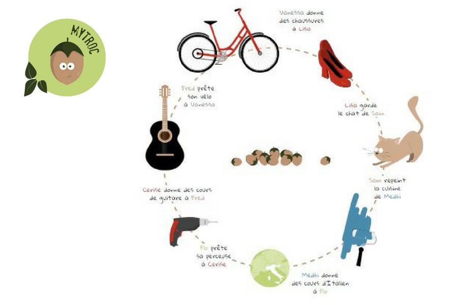 15 - Reflexe anti-gaspillage : 3 outils pour te faciliter la vie !!